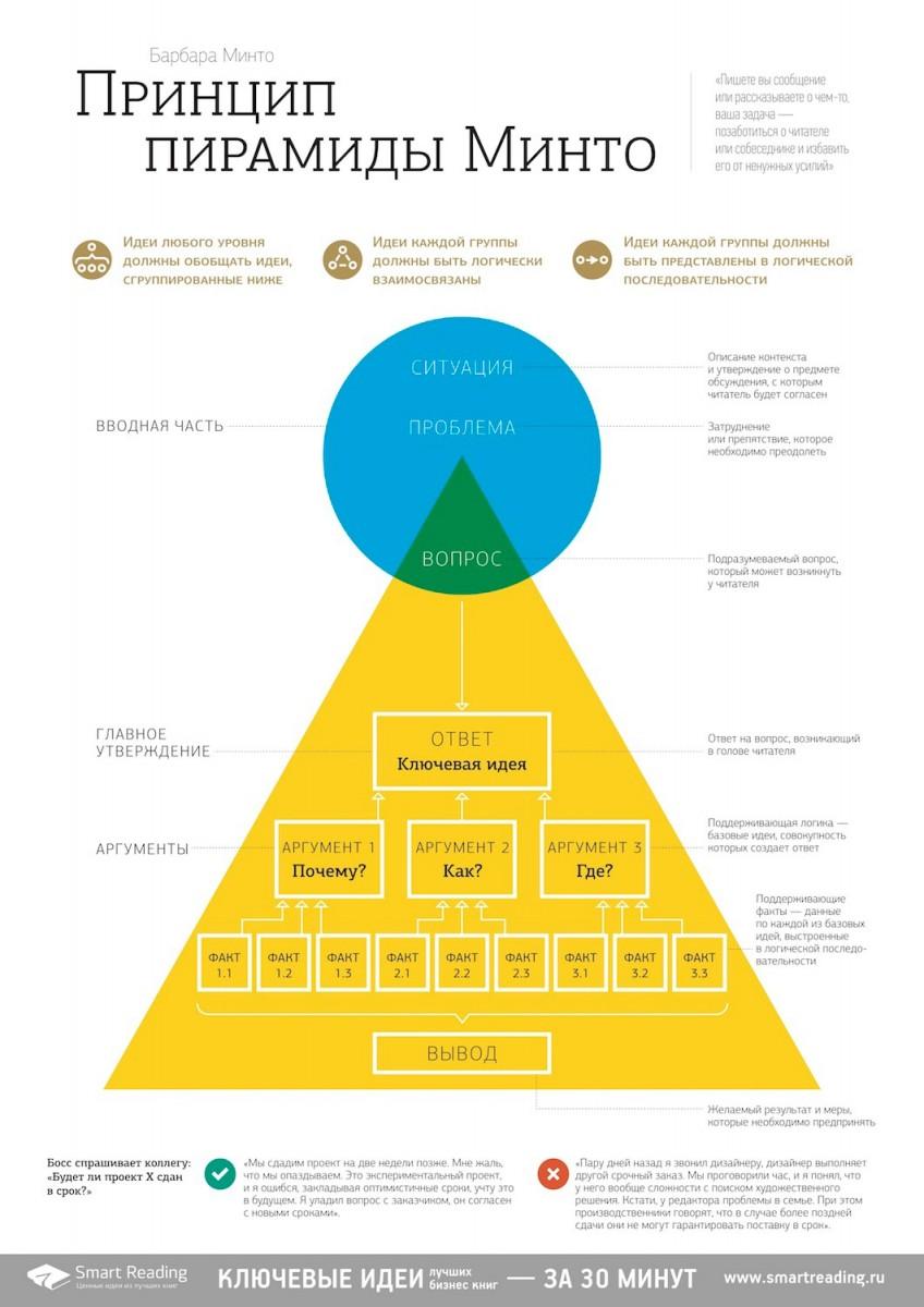 "Инфографика  Инфографика: ""Принцип пирамиды Минто"", Барбара Минто"