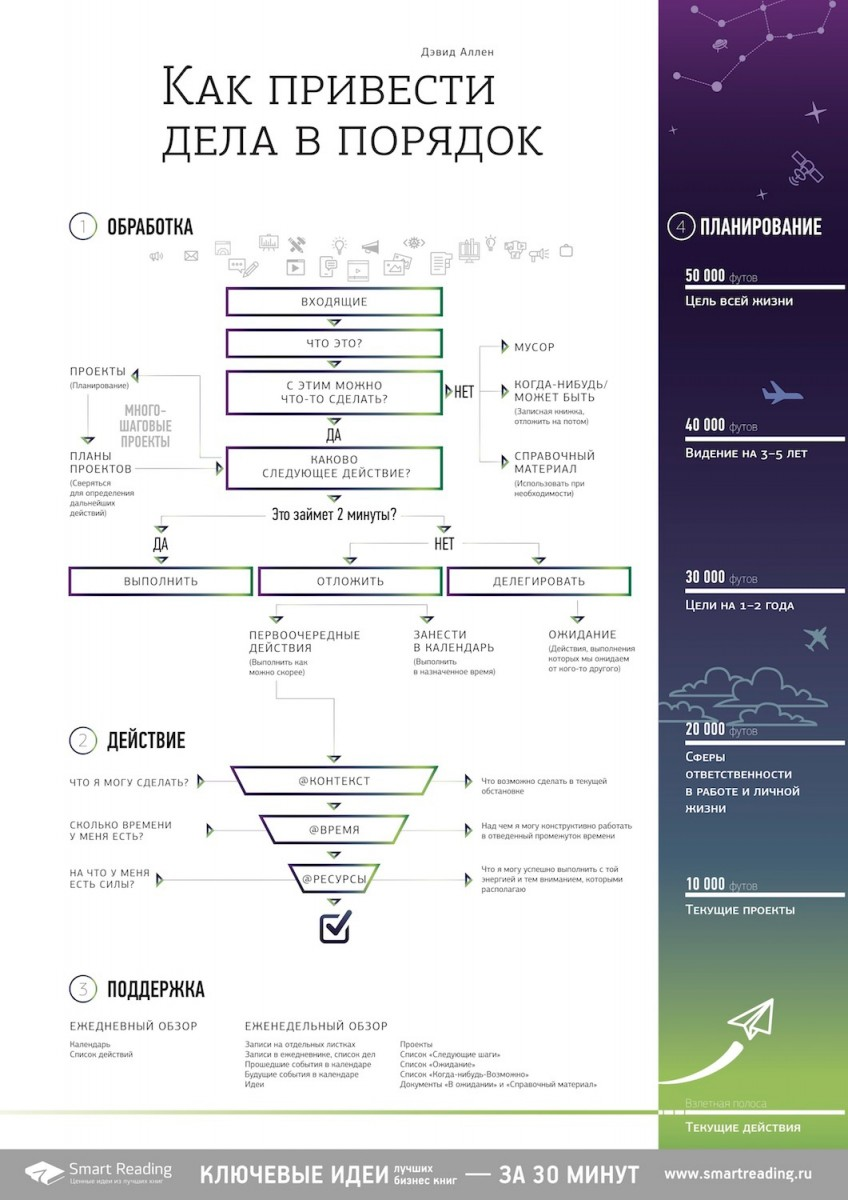 "Инфографика  Инфографика: ""Как привести дела в порядок"", Дэвид Аллен"