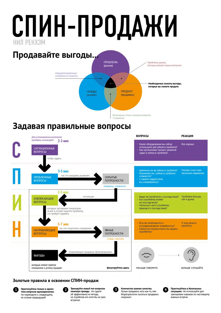"""Инфографика  Инфографика: """"СПИН-продажи"""", Нил Рэкхем"""