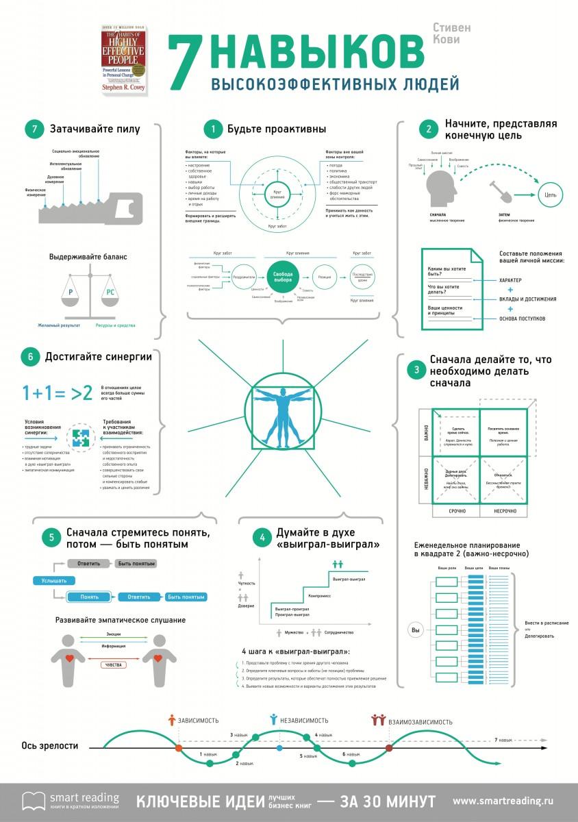 """Инфографика  Инфографика: """"7 навыков высокоэффективных людей"""", Стивен Кови"""