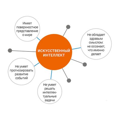 Инфографика: «Как учится машина», Ян Лекун. Хочет ли ваш тостер доминировать?
