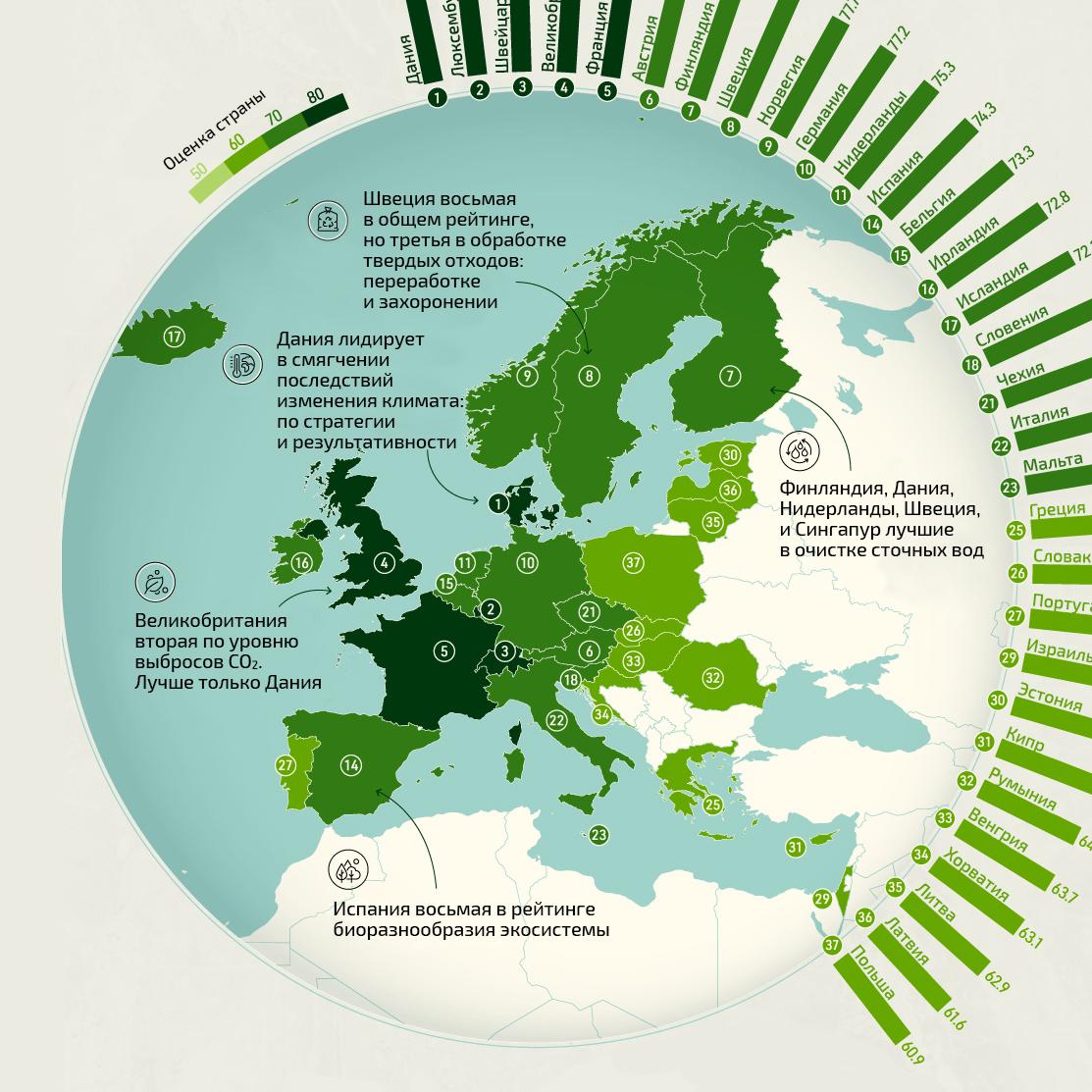 40 экологически безопасных стран мира в одной инфографике
